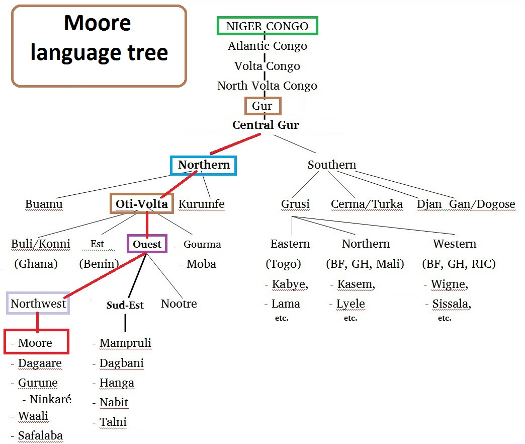 Moore language tree